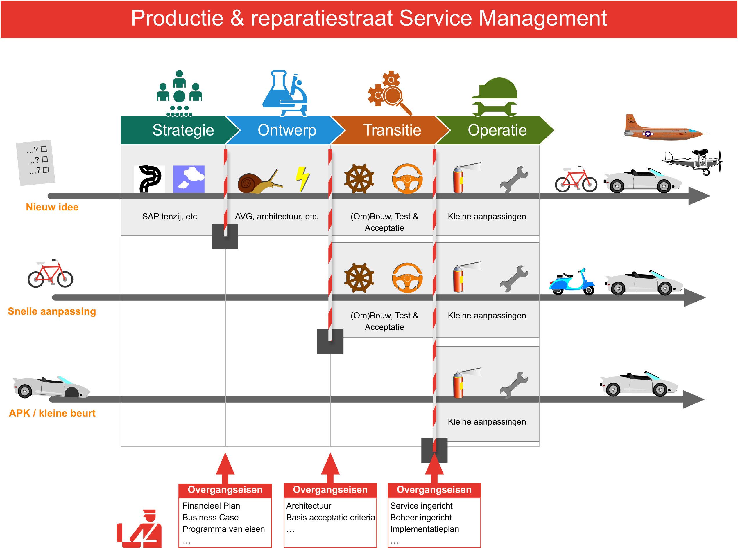 itil servicemanagement  u2013 hoe complexe ict processen te